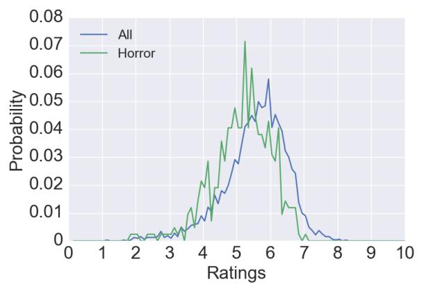 HorrorAnalysis2