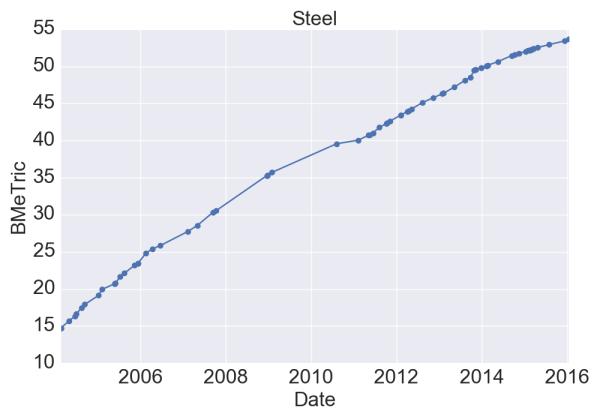 Steel_BMeT