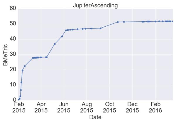 JupiterAscending_BMeT