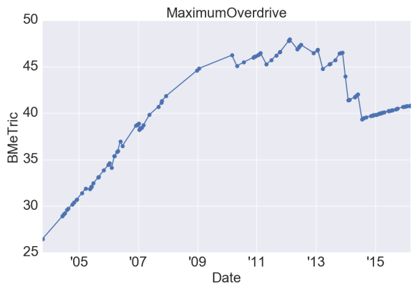 MaximumOverdrive_BMeT