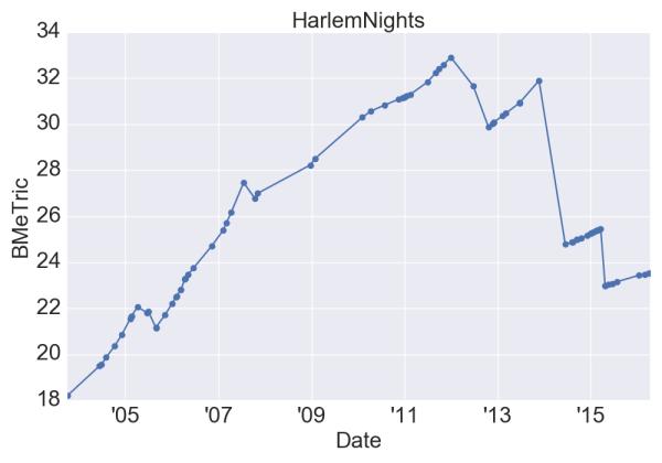 HarlemNights_BMeT