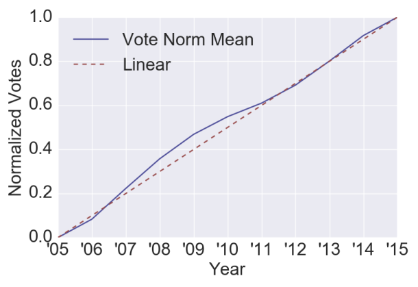VotesNormMean
